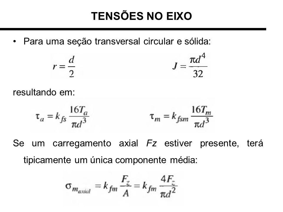TENSÕES NO EIXO Para uma seção transversal circular e sólida: