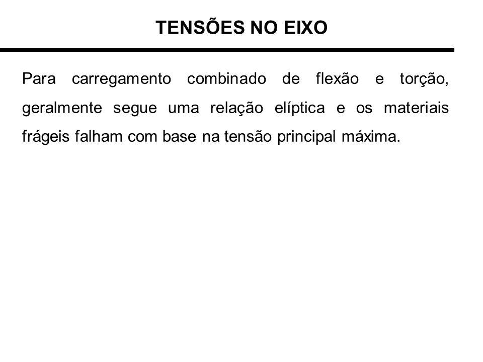 TENSÕES NO EIXO