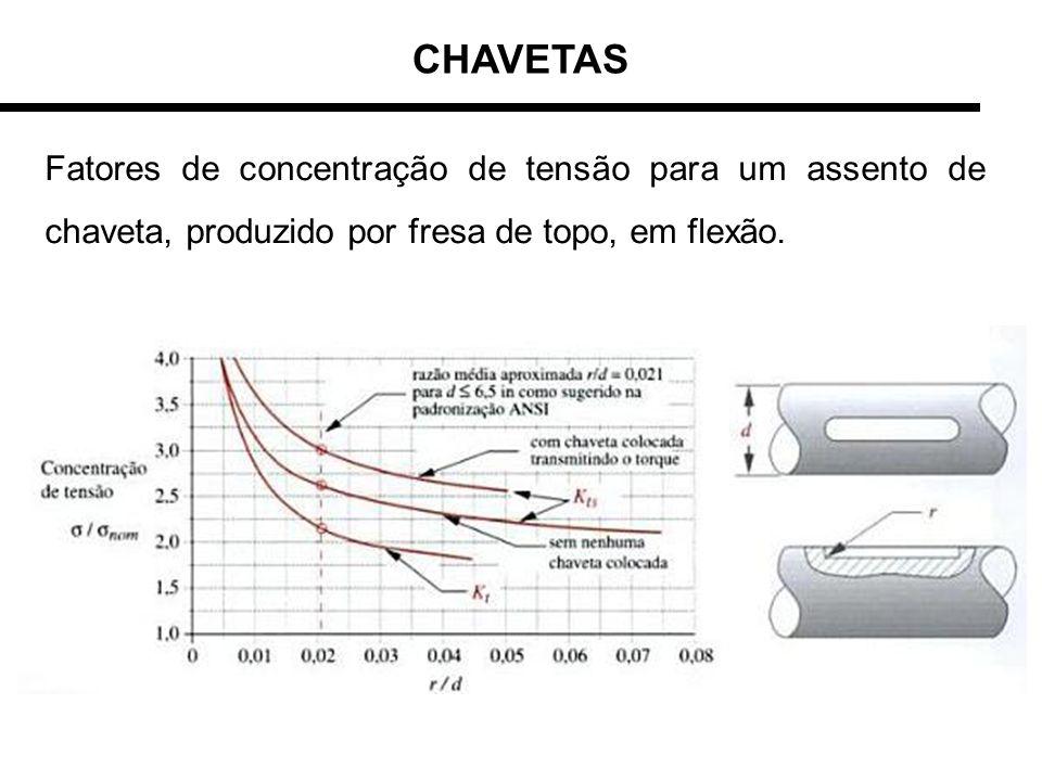 CHAVETAS Fatores de concentração de tensão para um assento de chaveta, produzido por fresa de topo, em flexão.