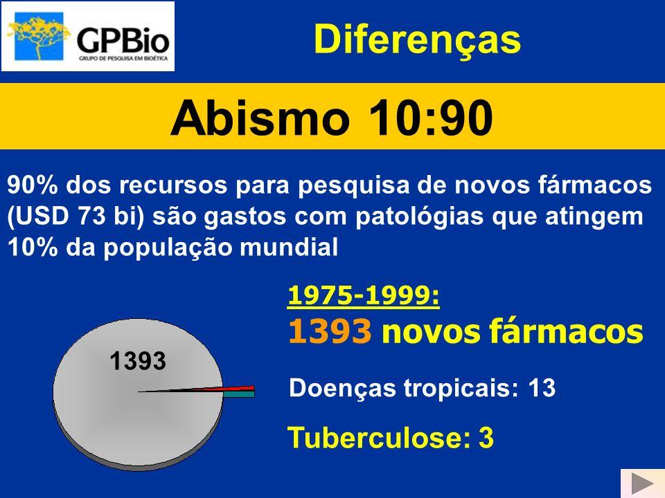 Abismo 10:90 Diferenças 1393 novos fármacos Tuberculose: 3