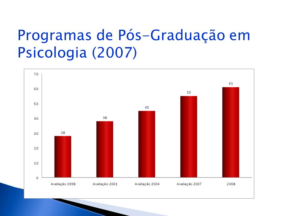 Programas de Pós-Graduação em Psicologia (2007)