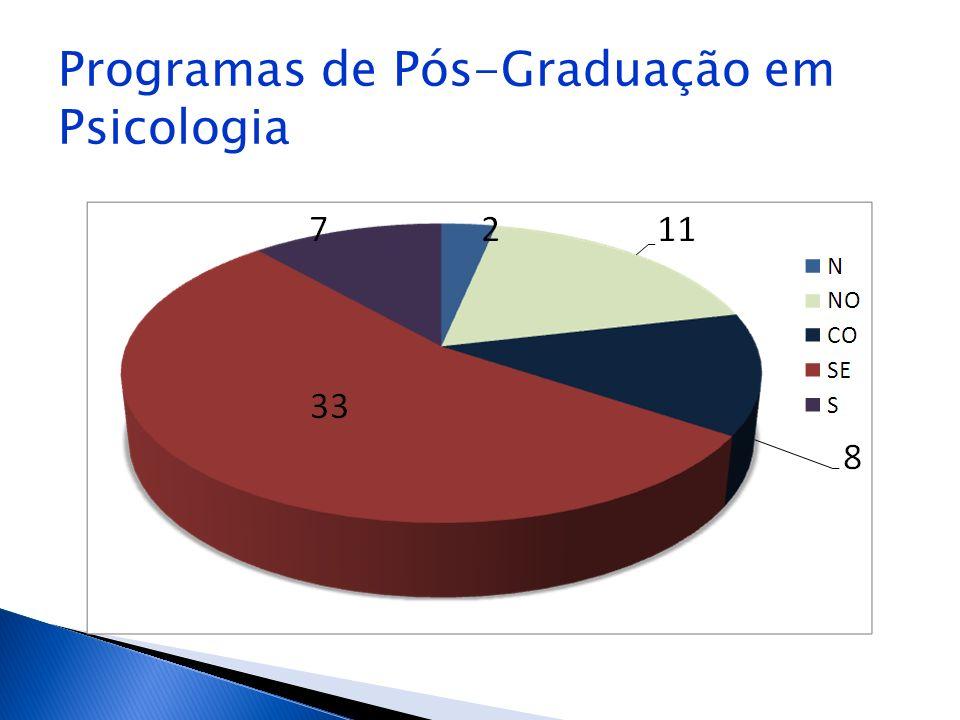 Programas de Pós-Graduação em Psicologia