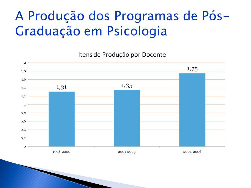 A Produção dos Programas de Pós-Graduação em Psicologia