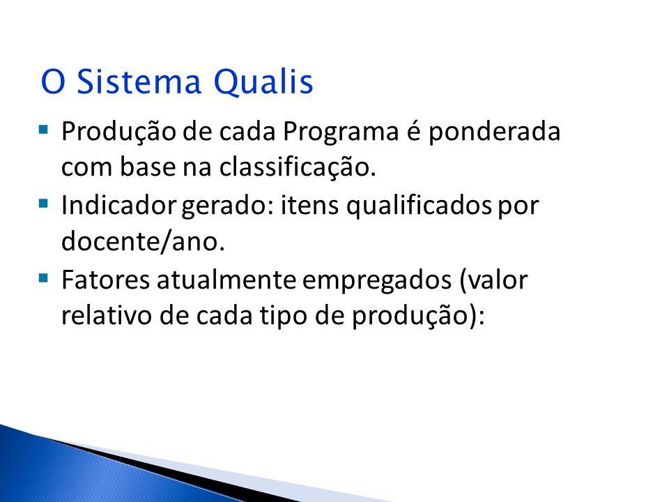 O Sistema Qualis Produção de cada Programa é ponderada com base na classificação. Indicador gerado: itens qualificados por docente/ano.