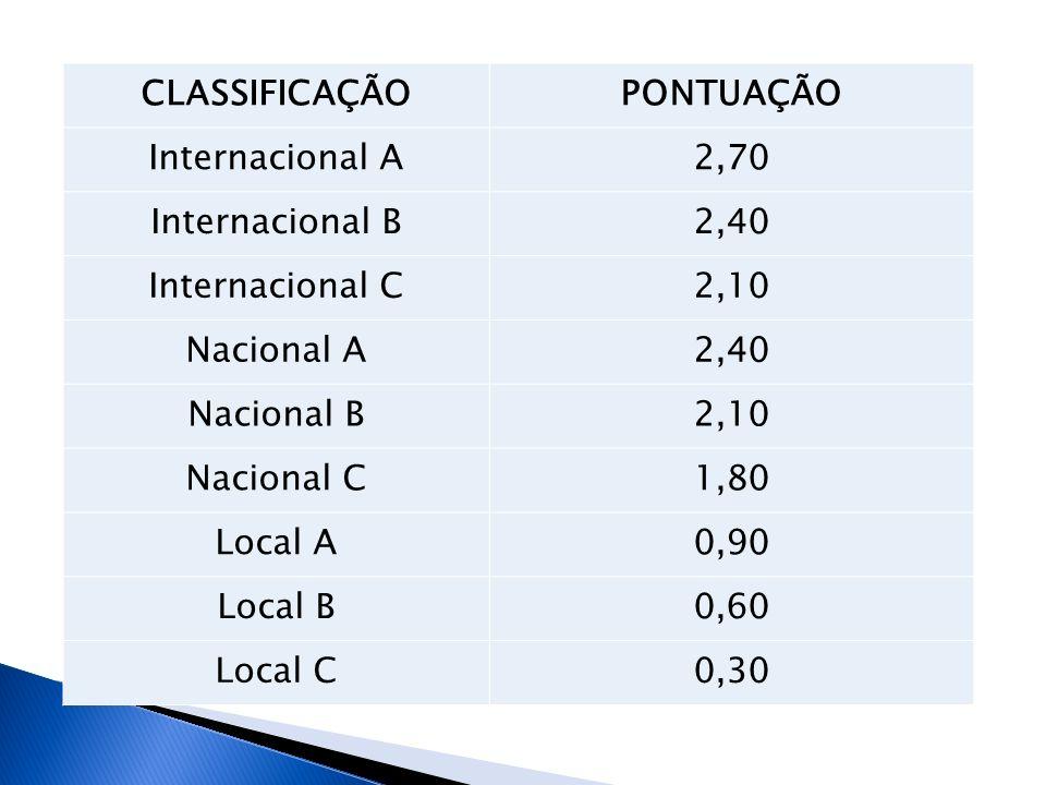 CLASSIFICAÇÃO PONTUAÇÃO. Internacional A. 2,70. Internacional B. 2,40. Internacional C. 2,10.