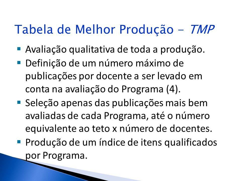Tabela de Melhor Produção - TMP