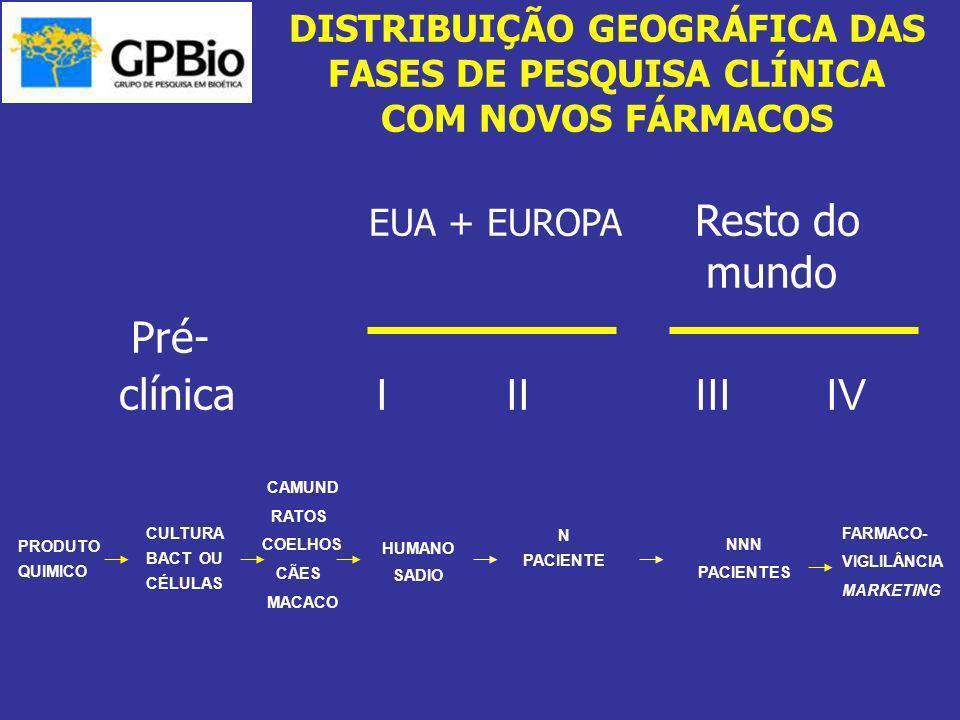 DISTRIBUIÇÃO GEOGRÁFICA DAS FASES DE PESQUISA CLÍNICA