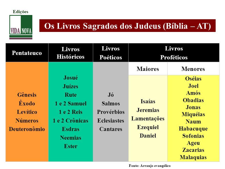 Os Livros Sagrados dos Judeus (Bíblia – AT)