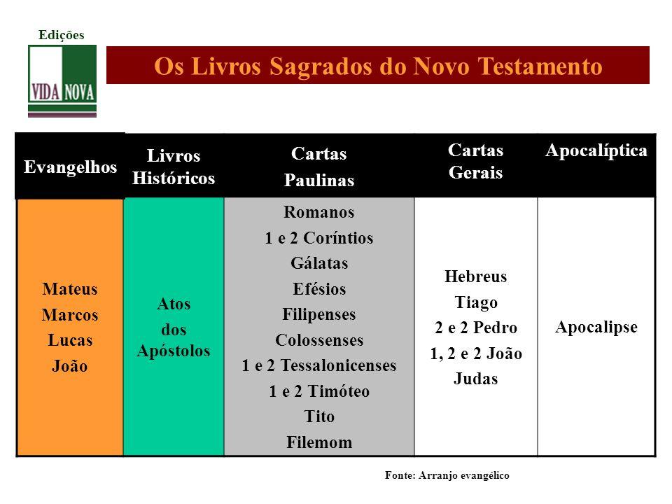 Os Livros Sagrados do Novo Testamento