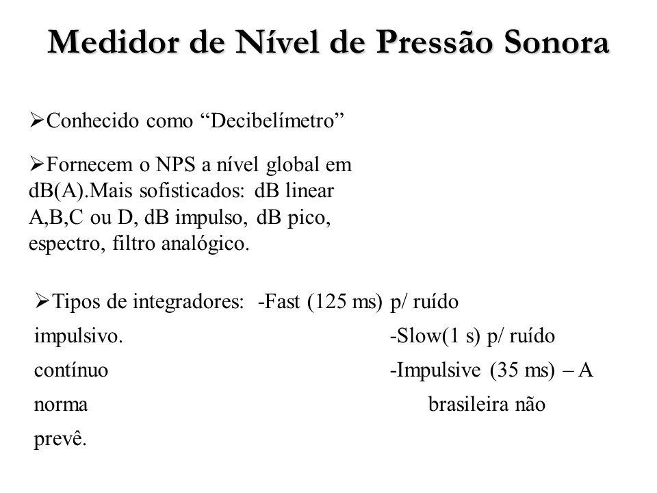 Medidor de Nível de Pressão Sonora