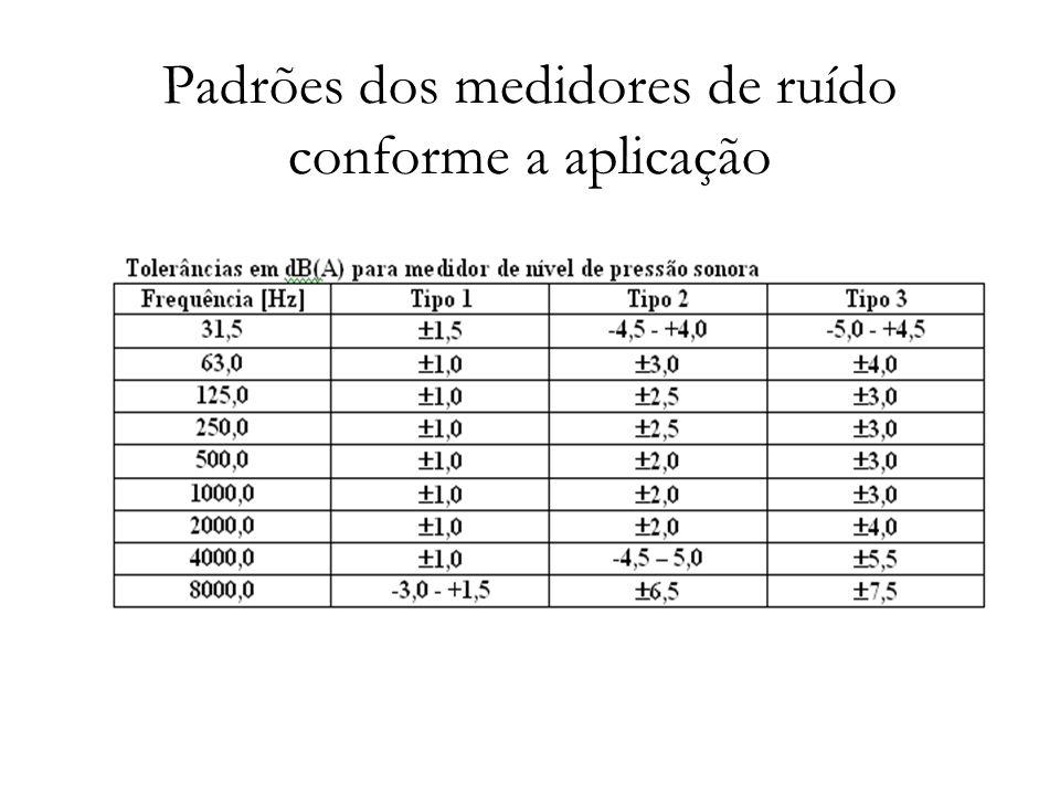 Padrões dos medidores de ruído conforme a aplicação