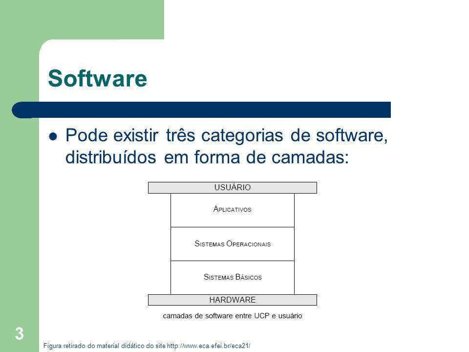 Software Pode existir três categorias de software, distribuídos em forma de camadas:
