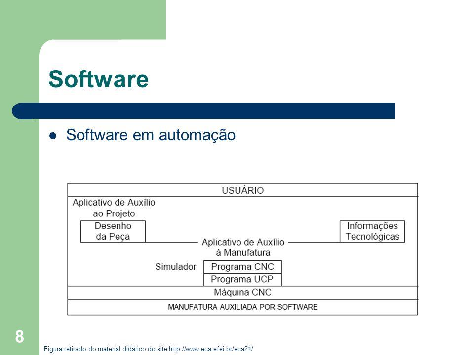 Software Software em automação