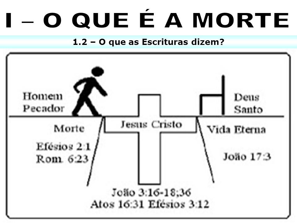 1.2 – O que as Escrituras dizem