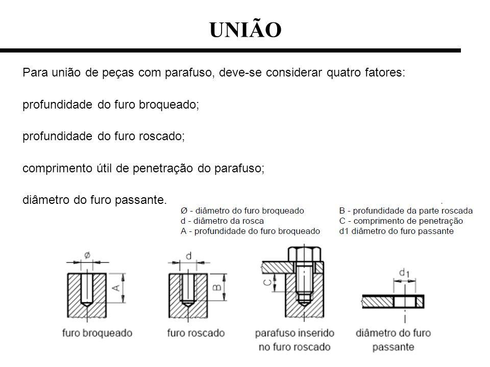 UNIÃO Para união de peças com parafuso, deve-se considerar quatro fatores: profundidade do furo broqueado;