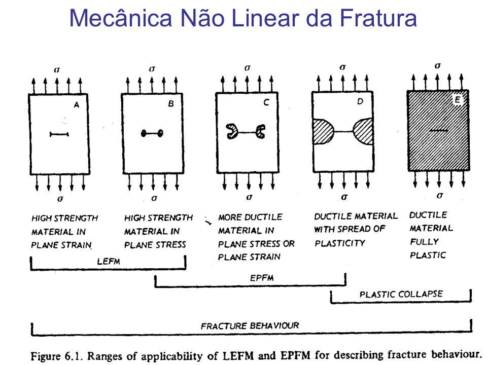 Mecânica Não Linear da Fratura