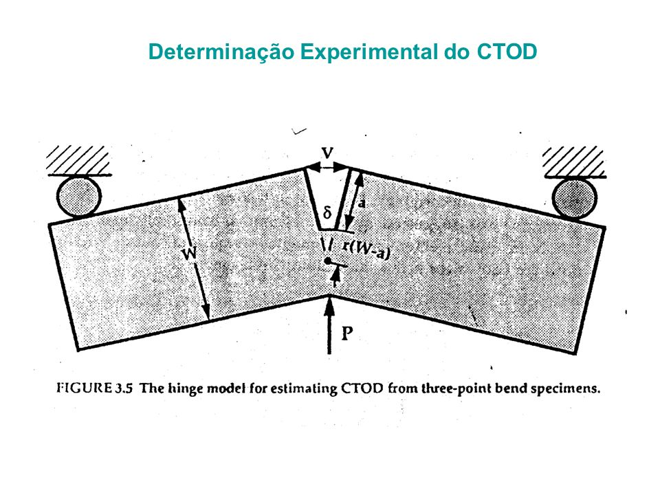 Determinação Experimental do CTOD