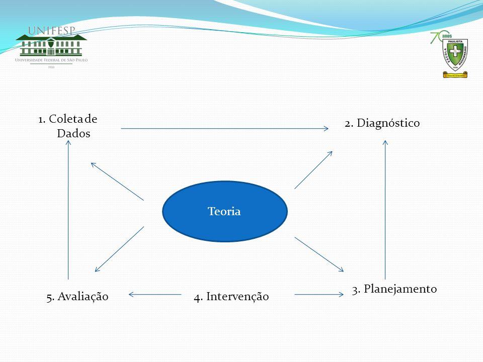 1. Coleta de Dados 2. Diagnóstico Teoria 3. Planejamento 5. Avaliação 4. Intervenção