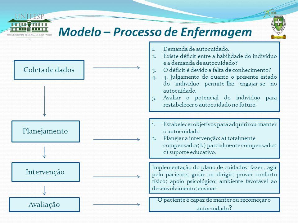 Modelo – Processo de Enfermagem