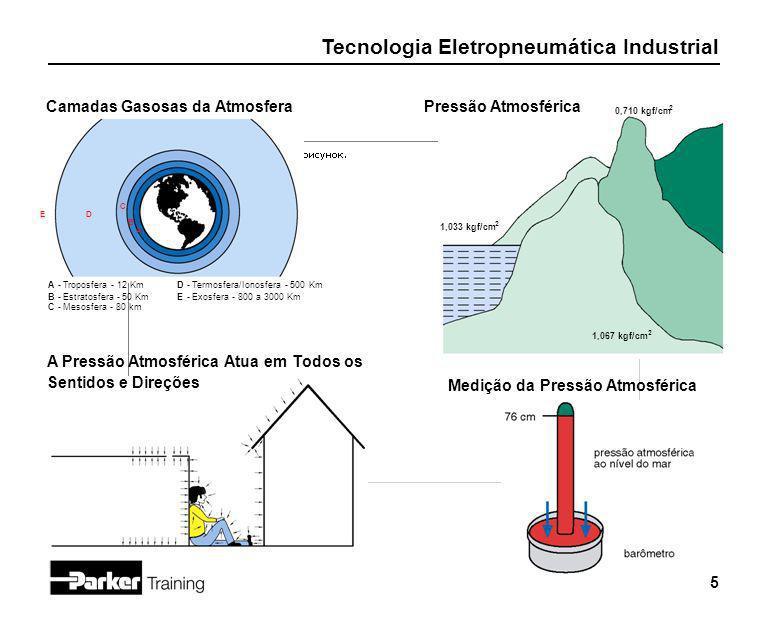 Camadas Gasosas da Atmosfera Pressão Atmosférica