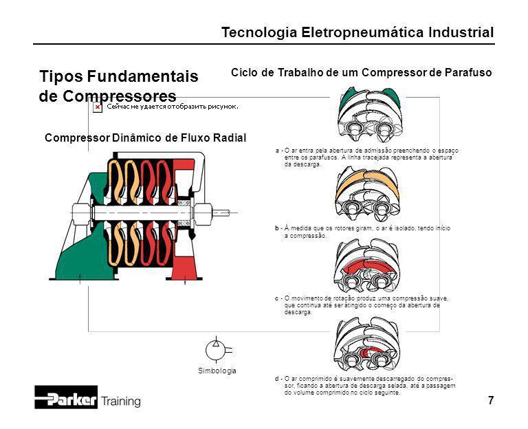 Tipos Fundamentais de Compressores