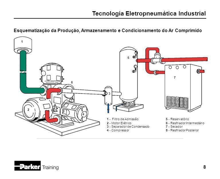 Esquematização da Produção, Armazenamento e Condicionamento do Ar Comprimido
