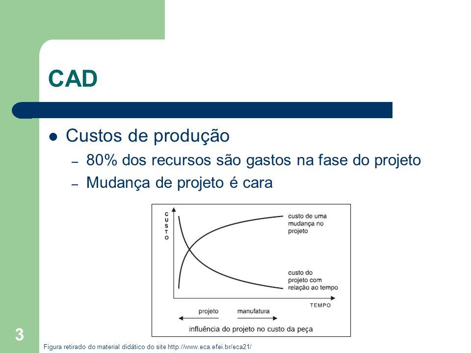 CAD Custos de produção 80% dos recursos são gastos na fase do projeto