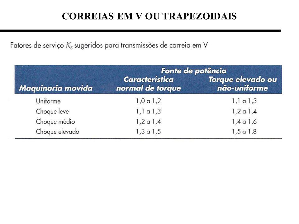 CORREIAS EM V OU TRAPEZOIDAIS