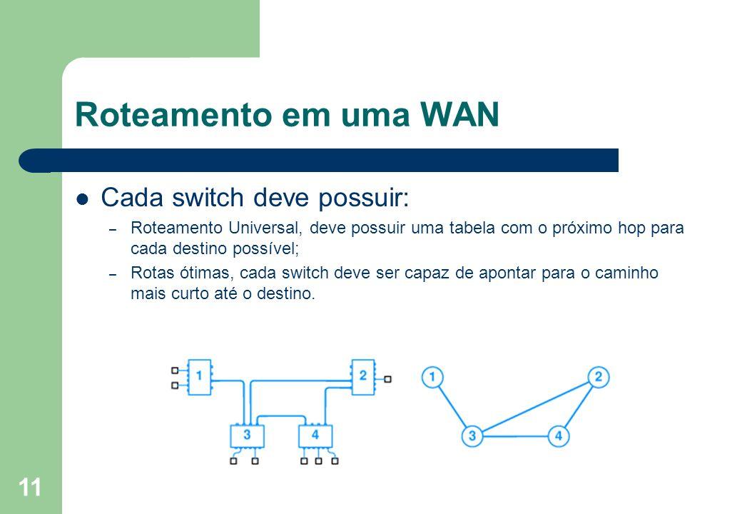 Roteamento em uma WAN Cada switch deve possuir: