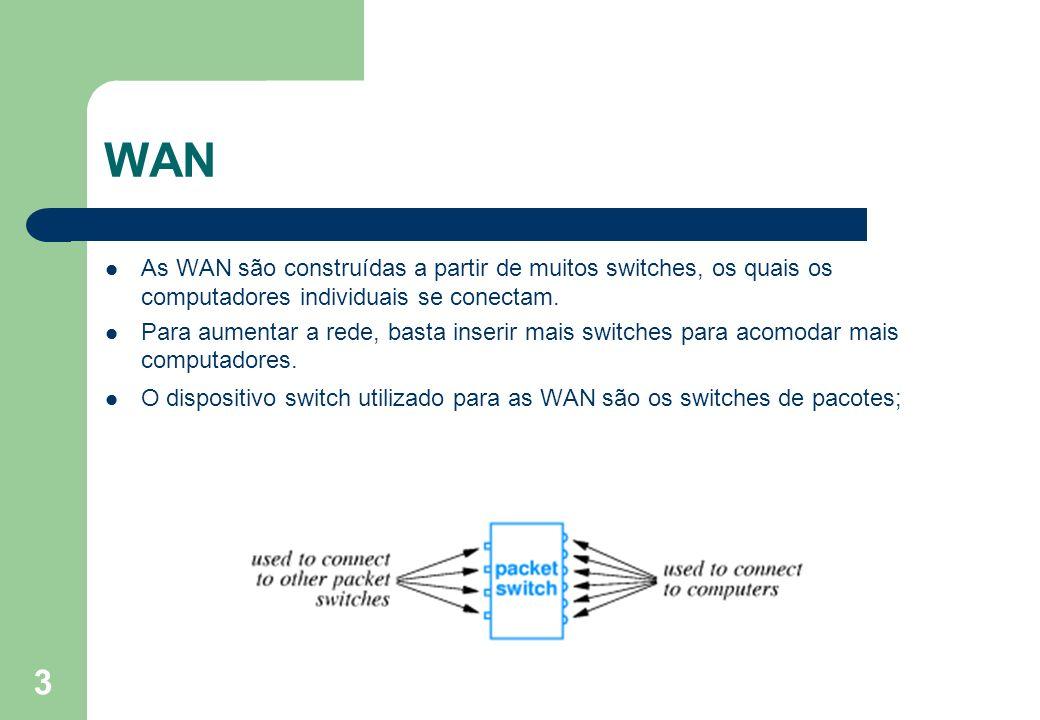 WAN As WAN são construídas a partir de muitos switches, os quais os computadores individuais se conectam.