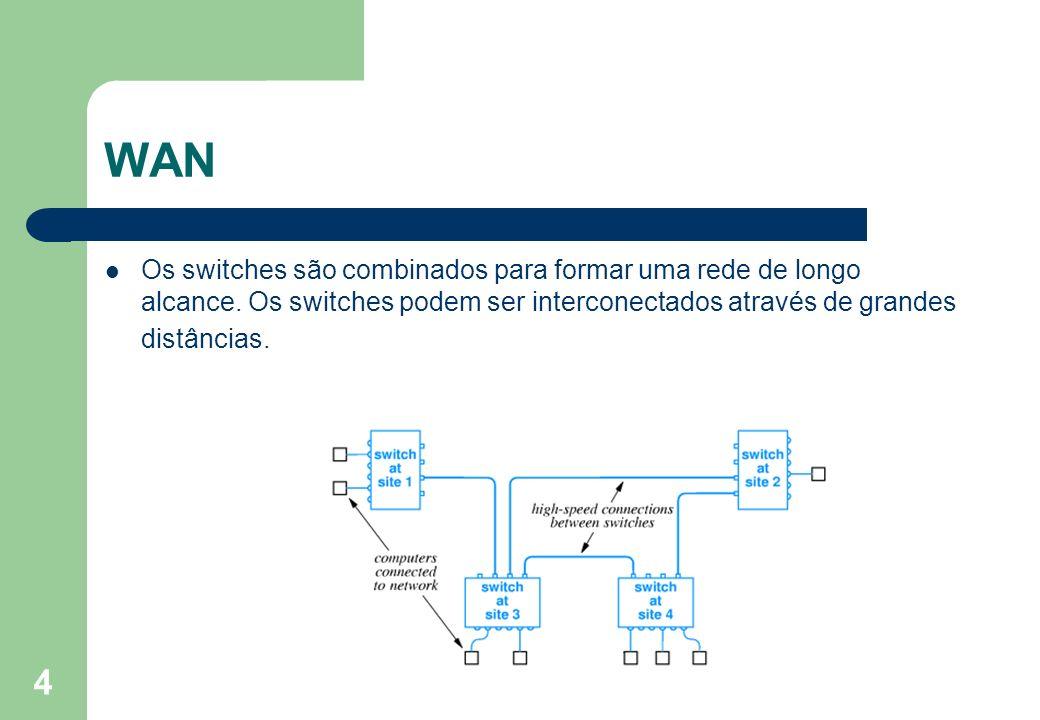 WAN Os switches são combinados para formar uma rede de longo alcance.