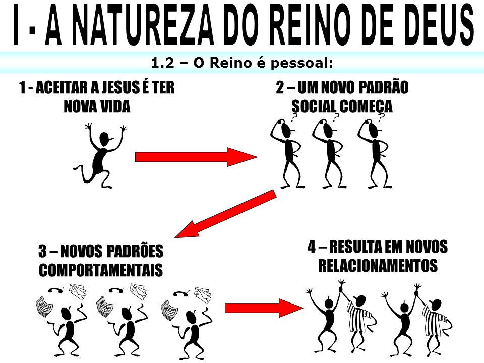 I - A NATUREZA DO REINO DE DEUS