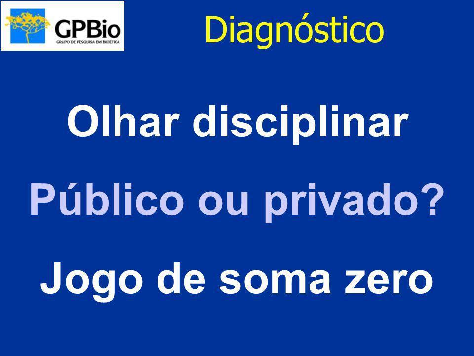 Olhar disciplinar Público ou privado Jogo de soma zero