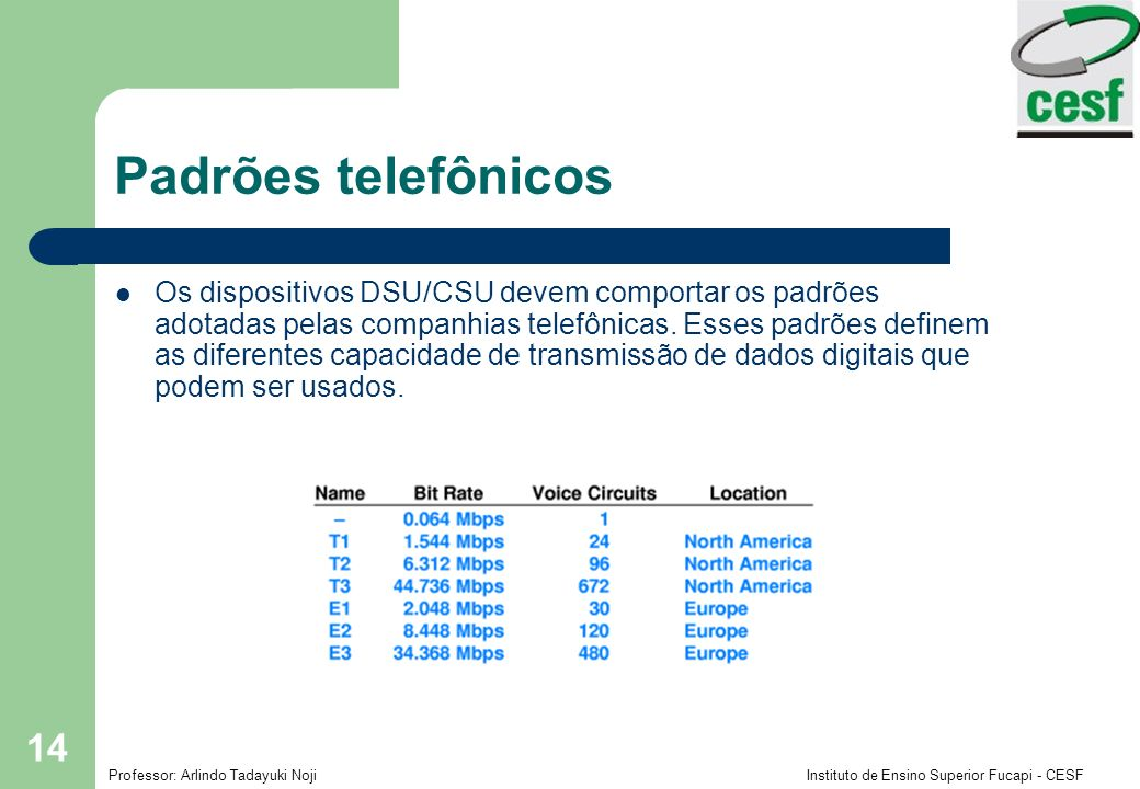 Padrões telefônicos