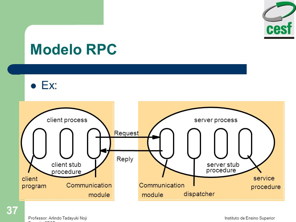 Modelo RPC Ex: client Request Reply Communication module dispatcher