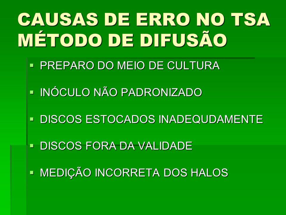 CAUSAS DE ERRO NO TSA MÉTODO DE DIFUSÃO
