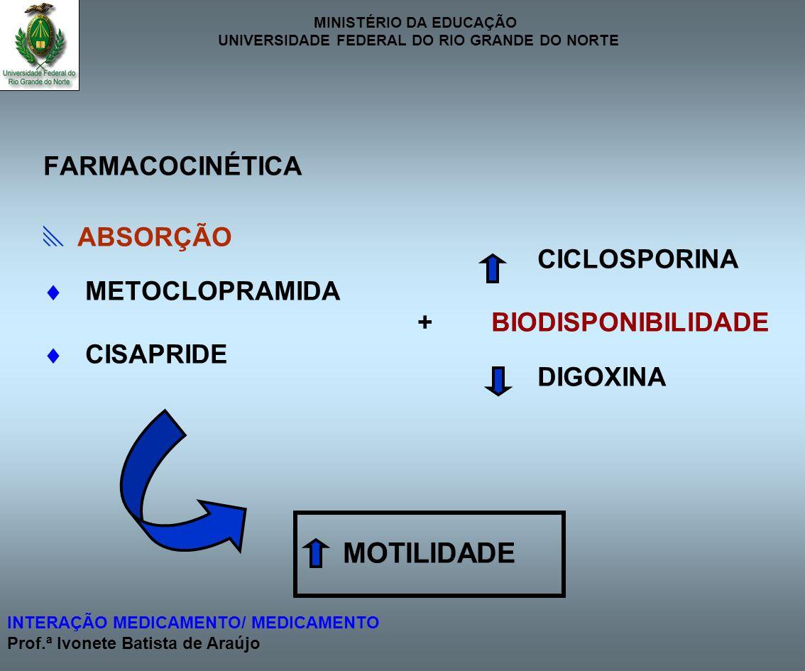 MOTILIDADE FARMACOCINÉTICA  ABSORÇÃO CICLOSPORINA  METOCLOPRAMIDA