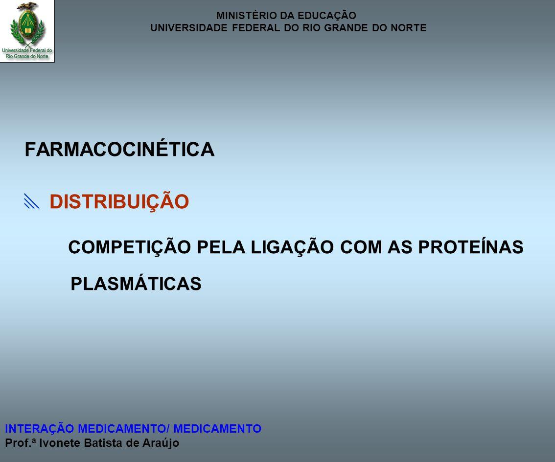 COMPETIÇÃO PELA LIGAÇÃO COM AS PROTEÍNAS PLASMÁTICAS