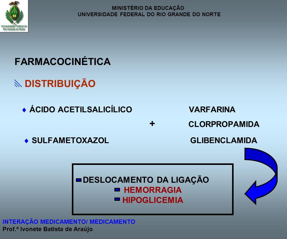 FARMACOCINÉTICA DISTRIBUIÇÃO + CLORPROPAMIDA DESLOCAMENTO DA LIGAÇÃO