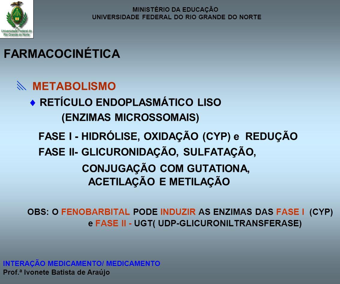 FARMACOCINÉTICA  METABOLISMO  RETÍCULO ENDOPLASMÁTICO LISO