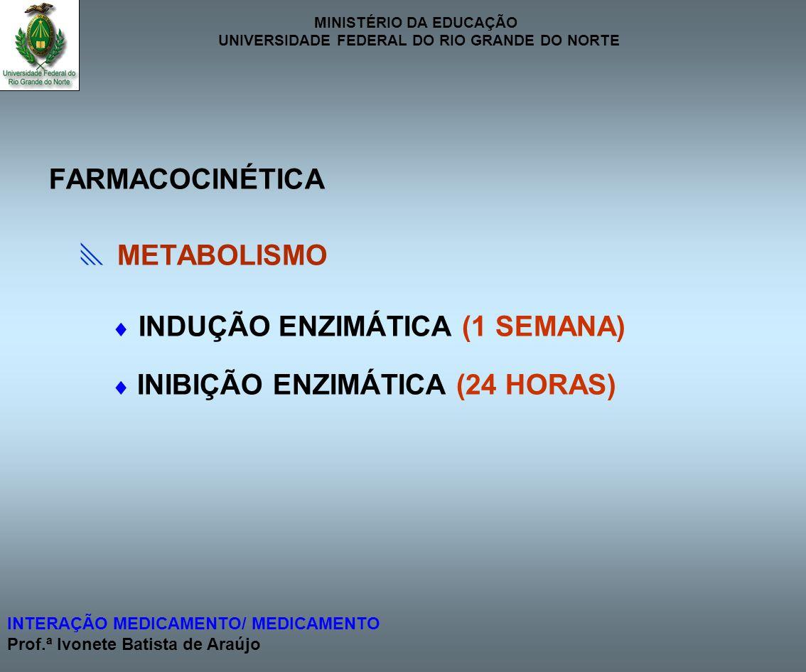 FARMACOCINÉTICA  METABOLISMO  INDUÇÃO ENZIMÁTICA (1 SEMANA)  INIBIÇÃO ENZIMÁTICA (24 HORAS)