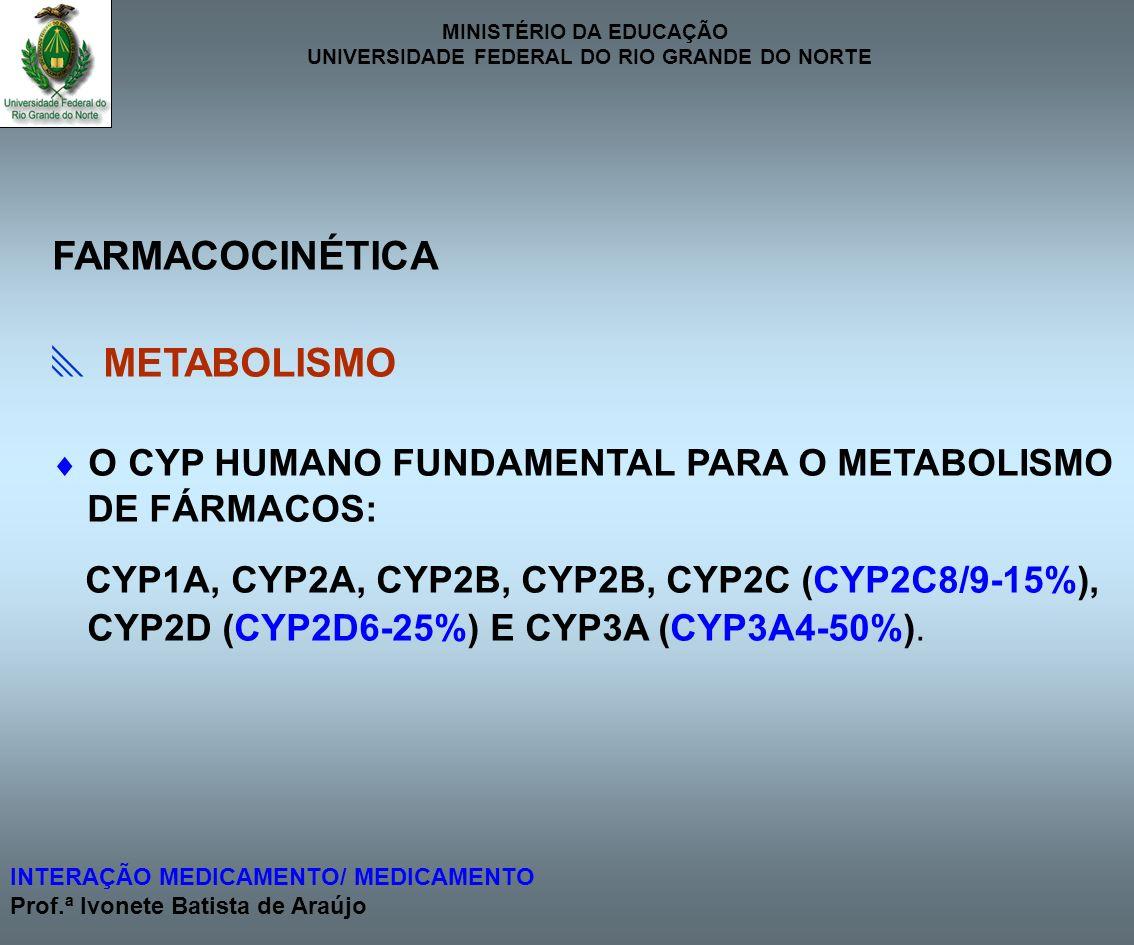 FARMACOCINÉTICA  METABOLISMO