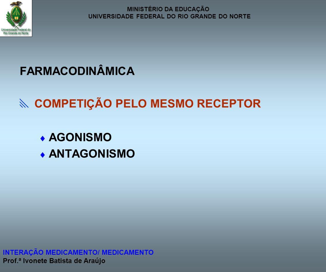 FARMACODINÂMICA  COMPETIÇÃO PELO MESMO RECEPTOR  AGONISMO  ANTAGONISMO