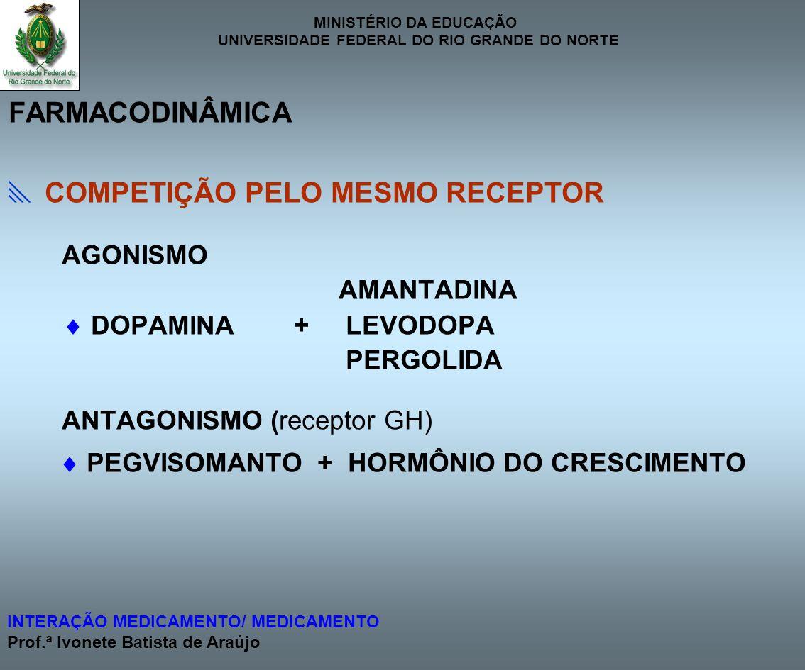  COMPETIÇÃO PELO MESMO RECEPTOR