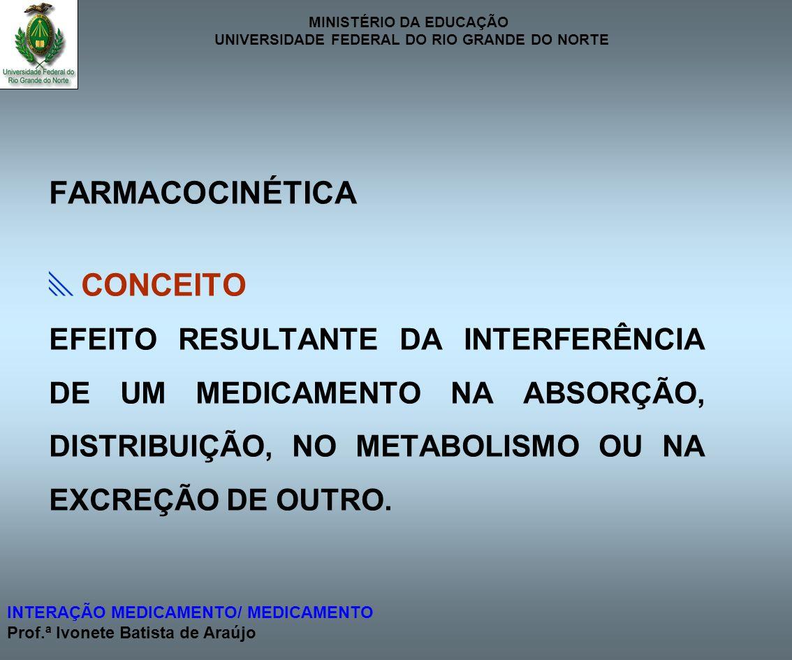 FARMACOCINÉTICA CONCEITO