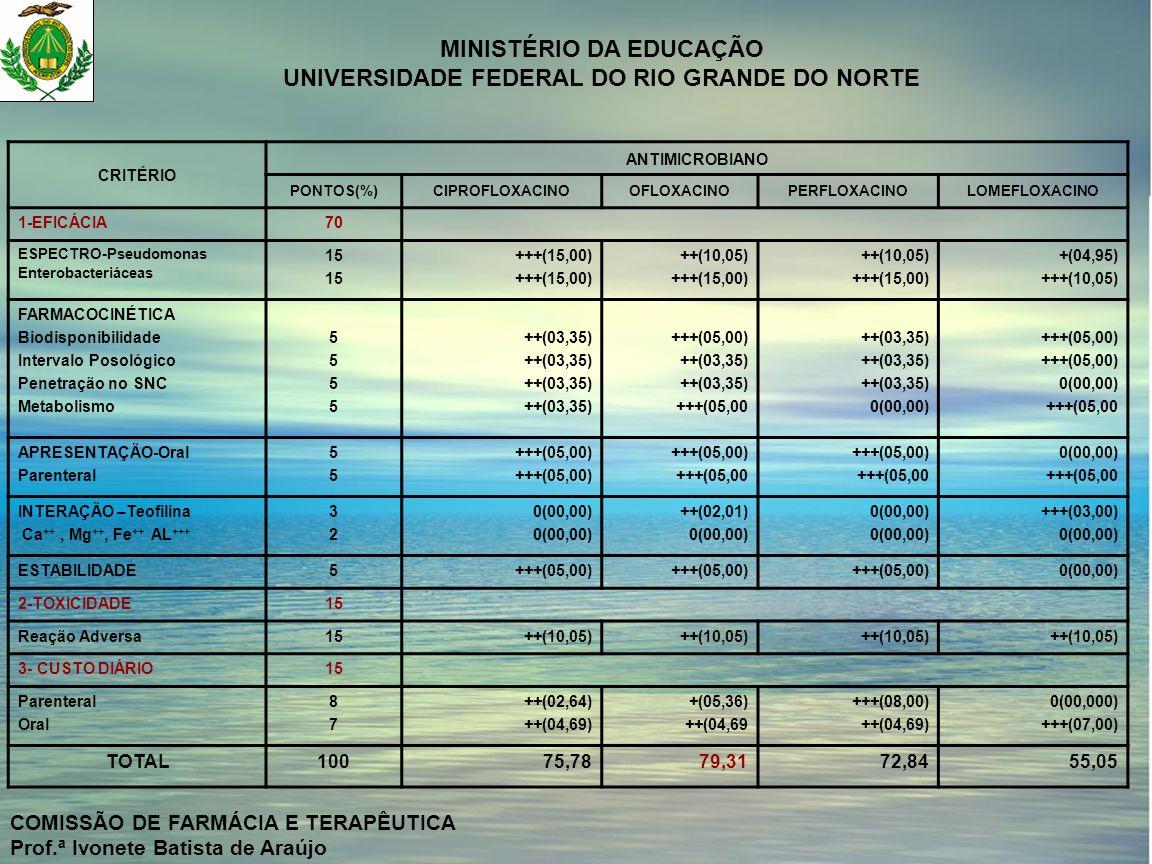 COMISSÃO DE FARMÁCIA E TERAPÊUTICA Prof.ª Ivonete Batista de Araújo