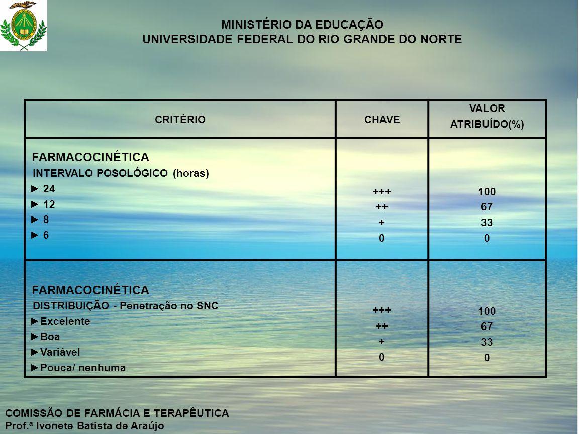 CRITÉRIO CHAVE VALOR ATRIBUÍDO(%) +++ ++ + 100 67 33