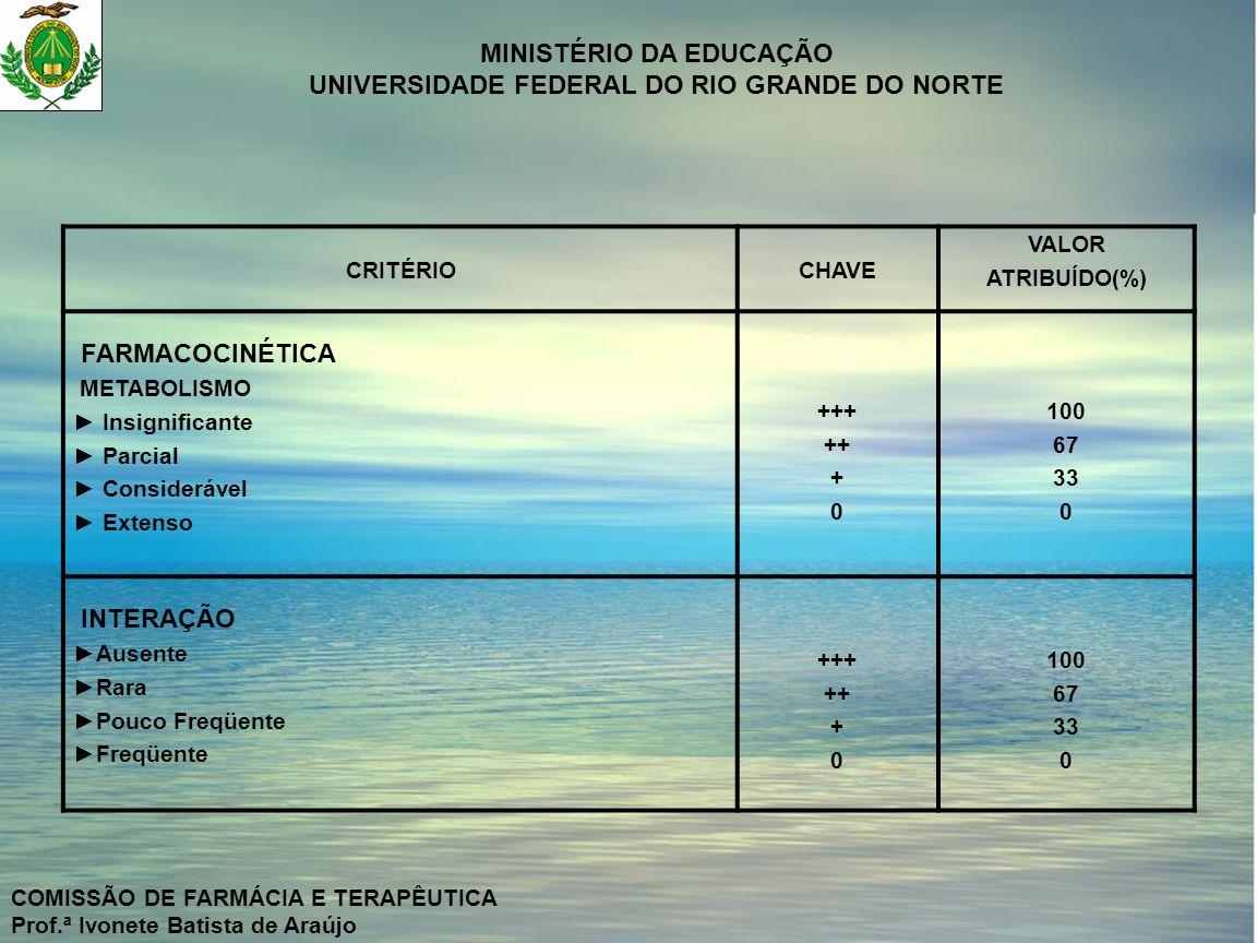 FARMACOCINÉTICA INTERAÇÃO CRITÉRIO CHAVE VALOR ATRIBUÍDO(%)