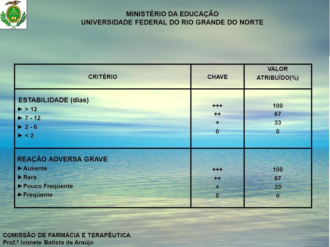 REAÇÃO ADVERSA GRAVE CRITÉRIO CHAVE VALOR ATRIBUÍDO(%) ► > 12