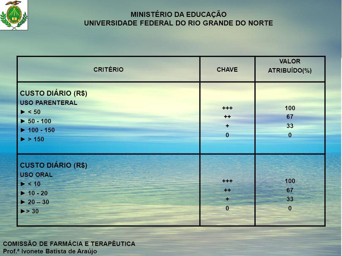 CUSTO DIÁRIO (R$) CRITÉRIO CHAVE VALOR ATRIBUÍDO(%) USO PARENTERAL
